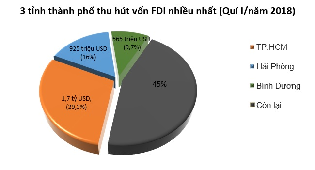 'Vắng bóng' Nhật Bản trong top 3 quốc gia đầu tư vốn FDI quí I/2018 2