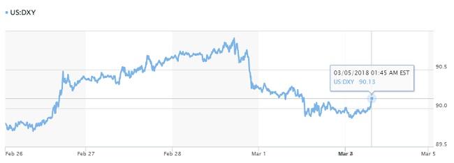 Tỷ giá hôm nay 5/3: USD 'khó trụ' trước nguy cơ thương mại tại Mỹ 2
