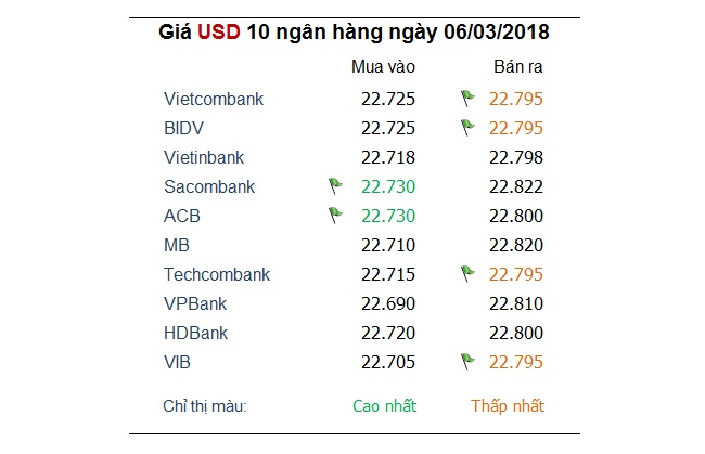 Tỷ giá hôm nay 6/3: USD vững chắc hơn khi thị trường tập trung sang châu Âu