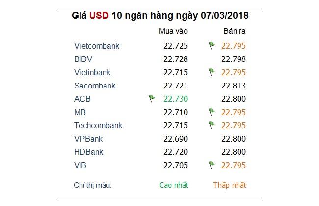Tỷ giá hôm nay 7/3: USD trụ không vững
