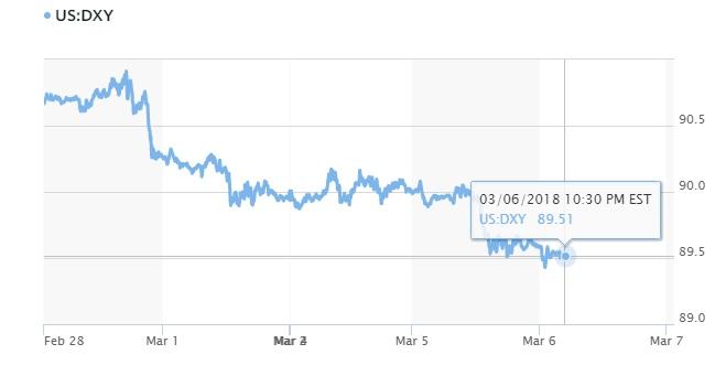 Tỷ giá hôm nay 7/3: USD trụ không vững 2