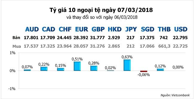 Tỷ giá hôm nay 7/3: USD trụ không vững 1