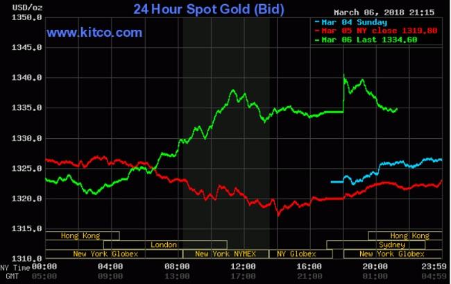 Giá vàng hôm nay 7/3: Hưởng lợi từ việc bán tháo USD