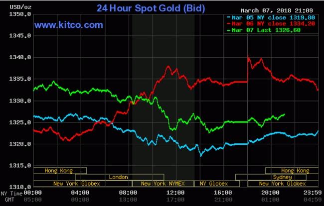 Giá vàng hôm nay 8/3: USD và giá dầu thô không ủng hộ