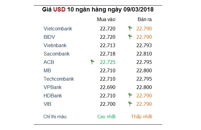 Tỷ giá hôm nay 9/3: USD tăng trở lại cùng với đồng tiền của Canada.