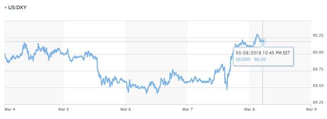 Tỷ giá hôm nay 9/3: USD tăng trở lại cùng với đồng tiền của Canada. 2