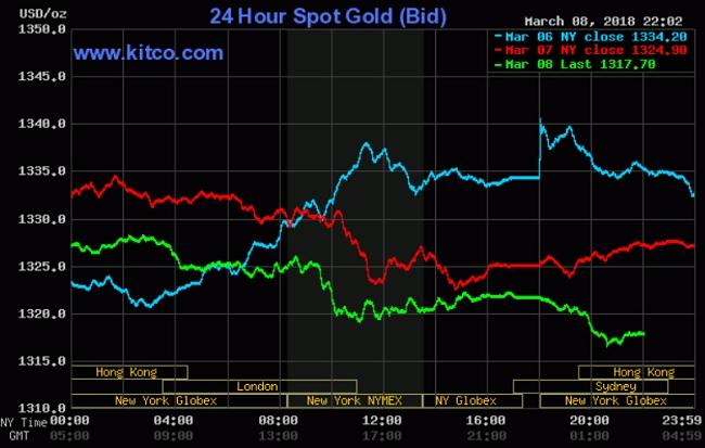 Giá vàng hôm nay 9/3: Chờ đợi sự trả đũa thương mại Mỹ