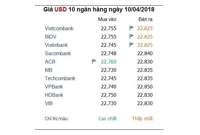 Tỷ giá hôm nay 10/4: Đồng Yên mất giá khi căng thẳng thương mại Mỹ - Trung hạ nhiệt