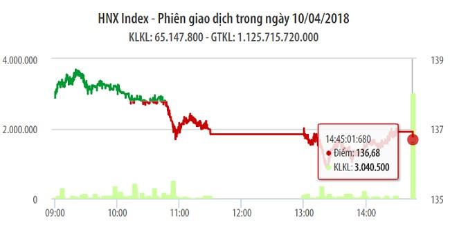 Chứng khoán 10/4: Sự quay đầu của VIC khiến VN-Index mất mốc 1.200 điểm 1