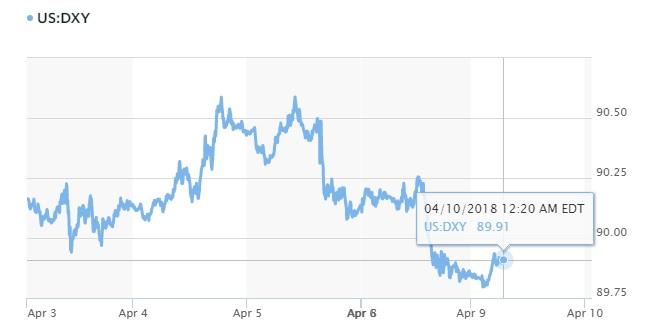 Tỷ giá hôm nay 10/4: Đồng Yên mất giá khi căng thẳng thương mại Mỹ - Trung hạ nhiệt 2