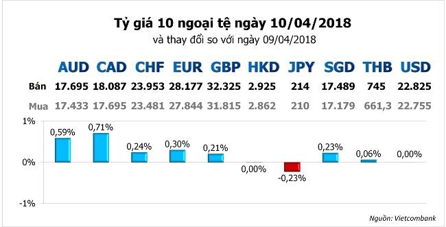 Tỷ giá hôm nay 10/4: Đồng Yên mất giá khi căng thẳng thương mại Mỹ - Trung hạ nhiệt 1