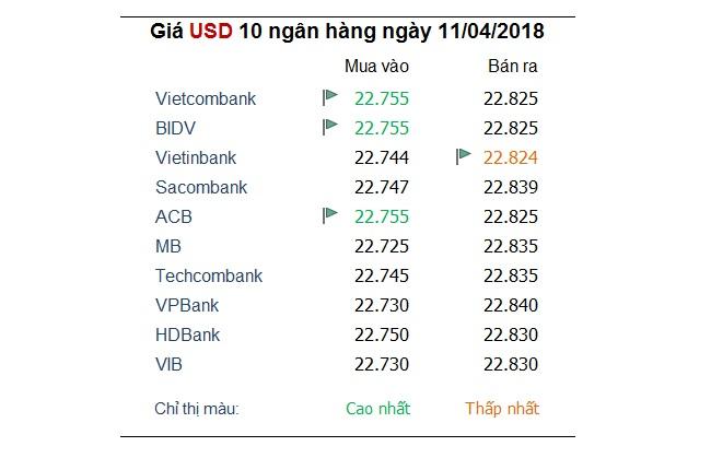 Tỷ giá hôm nay 11/4: Đồng USD tiếp tục mất giá so với các ngoại tệ khác