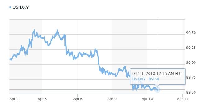 Tỷ giá hôm nay 11/4: Đồng USD tiếp tục mất giá so với các ngoại tệ khác 2