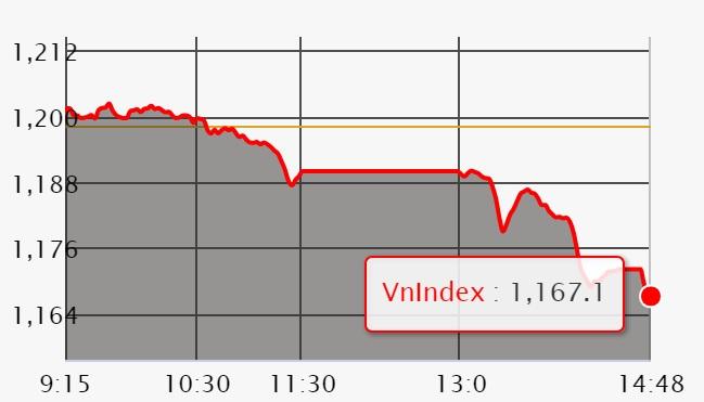 Chứng khoán 11/4: VN-Index mất hơn 30 điểm, nỗ lực 2 tuần qua trở thành công cốc