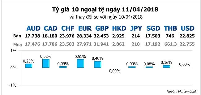 Tỷ giá hôm nay 11/4: Đồng USD tiếp tục mất giá so với các ngoại tệ khác 1