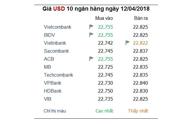 Tỷ giá hôm nay 12/4: Yên Nhật, Euro, đô la canada đang 'dìm' đồng USD 1