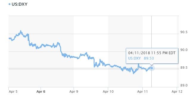 Tỷ giá hôm nay 12/4: Yên Nhật, Euro, đô la canada đang 'dìm' đồng USD 3