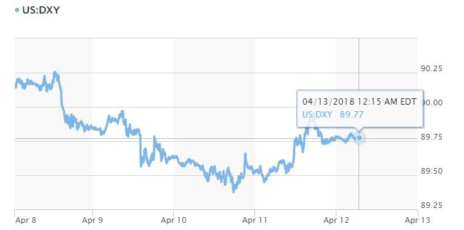 Tỷ giá hôm nay 13/4: Đồng USD lên giá khi sự lo lắng về Syria bớt nóng 2
