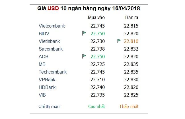 Tỷ giá hôm nay 16/4: Đồng USD sụt giảm sau cuộc tấn công vào Syria