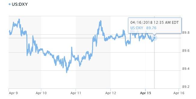 Tỷ giá hôm nay 16/4: Đồng USD sụt giảm sau cuộc tấn công vào Syria 2
