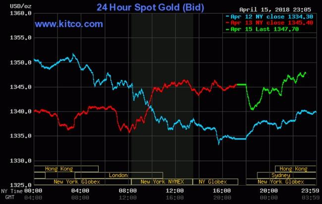 Giá vàng hôm nay 16/4: Tăng không mạnh như kỳ vọng