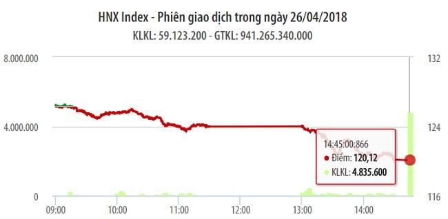 Chứng khoán 26/4: Bán tháo khiến VN-Index rớt thảm 35 điểm 1