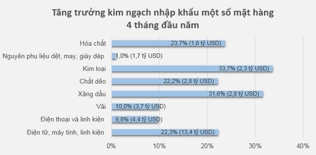 Tháng 4 ước tính tiếp tục xuất siêu 700 triệu USD 1