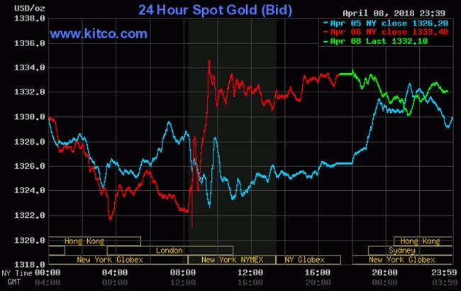 Giá vàng hôm nay 9/4: Rung lắc mạnh từ đầu tuần