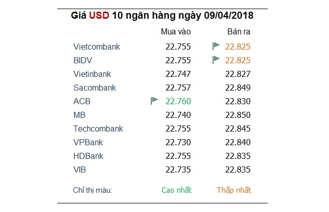 Tỷ giá hôm nay 9/4: Nhiều ngân hàng tiếp tục giảm giá đồng USD