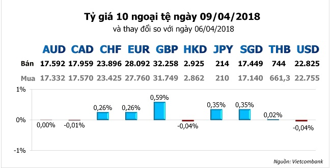 Tỷ giá hôm nay 9/4: Nhiều ngân hàng tiếp tục giảm giá đồng USD 1