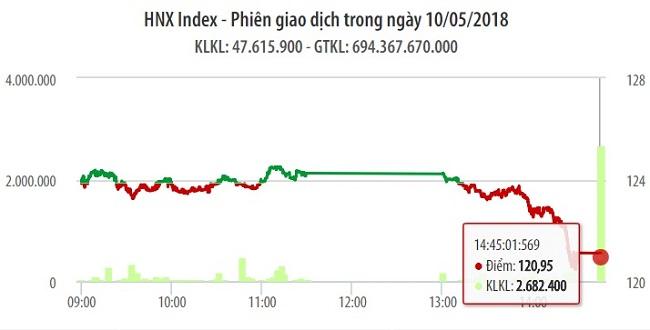 Chứng khoán ngày 10/5: Áp lực chốt lời lần nữa khiến VN-Index rớt mạnh 28 điểm 1