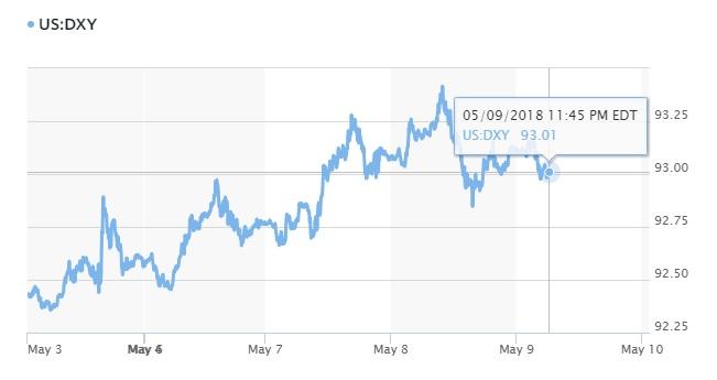 Tỷ giá hôm nay 10/5: Giá USD bắt đầu suy yếu sau quyết định của Mỹ về Iran 3