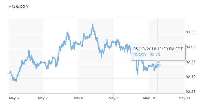 Tỷ giá hôm nay 11/5: Đồng USD giảm tiếp khi lạm phát Mỹ tăng cao 2
