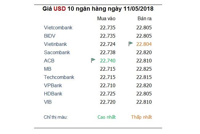 Tỷ giá hôm nay 11/5: Đồng USD giảm tiếp khi lạm phát Mỹ tăng cao