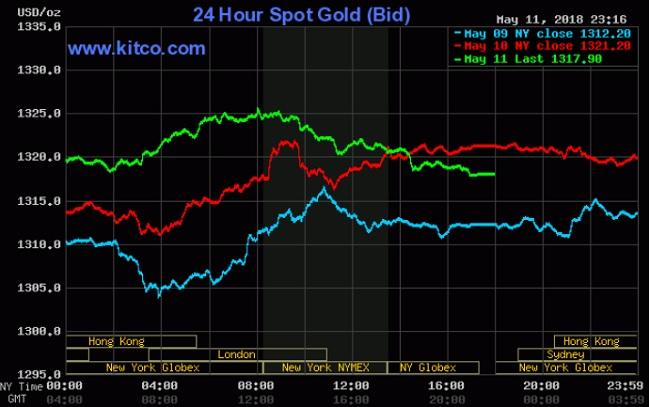 Giá vàng hôm nay 12/5: Cứu một tuần giảm giá nhờ USD suy yếu
