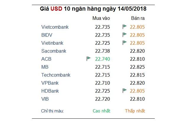 Tỷ giá hôm nay 14/5: Nhiều ngoại tệ khác hồi phục khi USD tiếp tục suy yếu