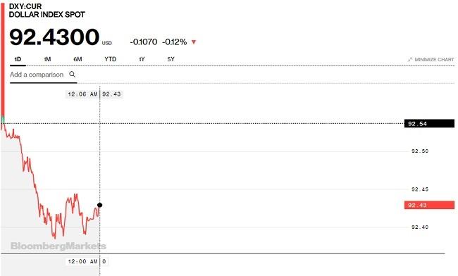 Tỷ giá hôm nay 14/5: Nhiều ngoại tệ khác hồi phục khi USD tiếp tục suy yếu 2