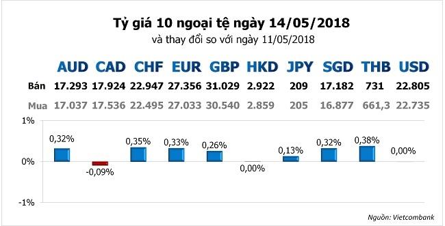 Tỷ giá hôm nay 14/5: Nhiều ngoại tệ khác hồi phục khi USD tiếp tục suy yếu 1
