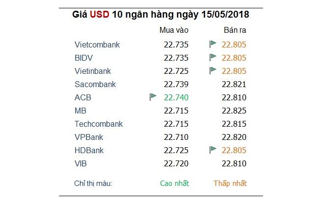 Tỷ giá hôm nay 15/5: Nhiều ngoại tệ khác lùi lại khi USD hồi phục