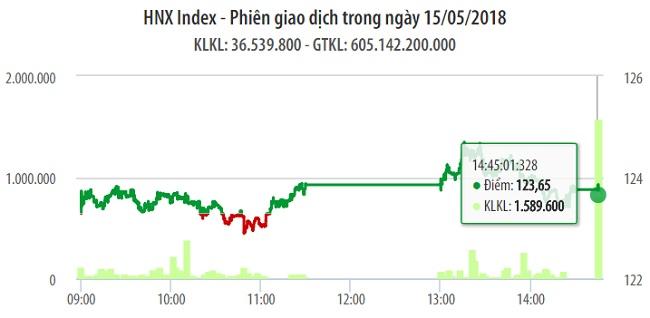 Chứng khoán ngày 15/5: Đa số các trụ hỗ trợ VN-Index đạt mốc 1.070 điểm 1