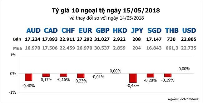 Tỷ giá hôm nay 15/5: Nhiều ngoại tệ khác lùi lại khi USD hồi phục 1