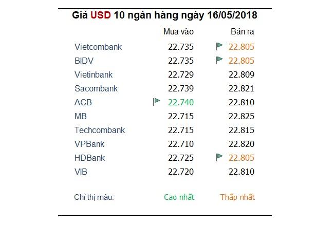 Tỷ giá hôm nay 16/5: Nhiều ngoại tệ bị nhấn chìm bởi USD tăng cao