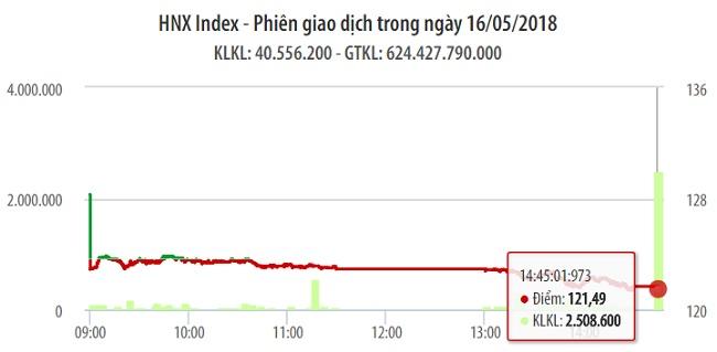 Chứng khoán ngày 16/5: Sắc đỏ gần như phủ trọn mã lớn khiến VN-Index rớt 18 điểm 1