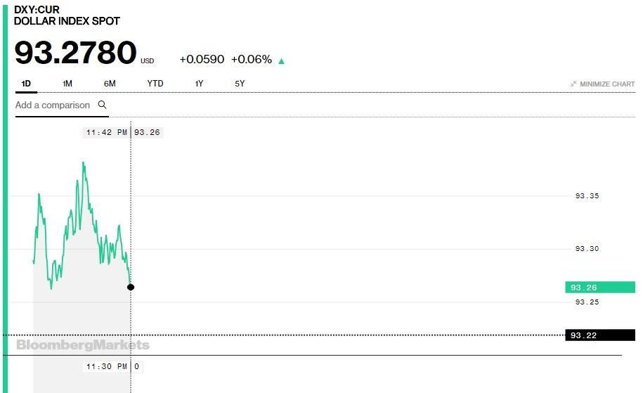 Tỷ giá hôm nay 16/5: Nhiều ngoại tệ bị nhấn chìm bởi USD tăng cao 2