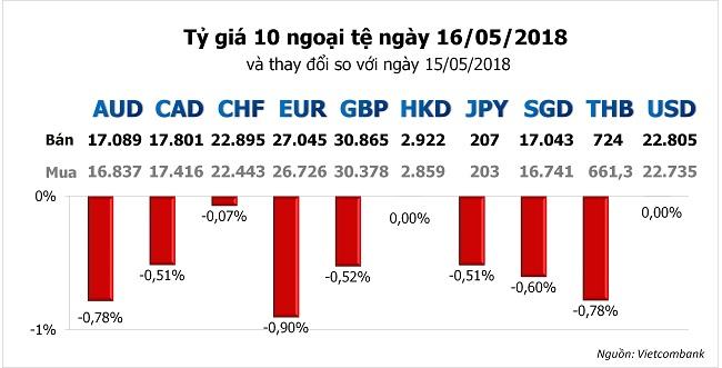 Tỷ giá hôm nay 16/5: Nhiều ngoại tệ bị nhấn chìm bởi USD tăng cao 1