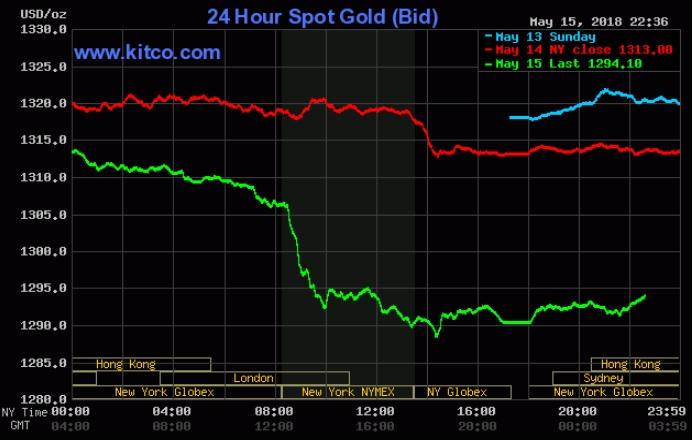 Áp lực chốt lời mạnh khiến giá vàng không giữ nổi mức hỗ trợ 1.300 USD/ounce