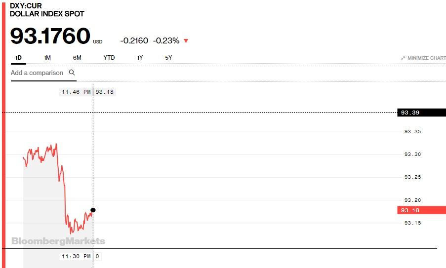 Một số ngoại tệ đã hồi phục nhẹ nhưng Euro và Yên Nhật vẫn giảm 3