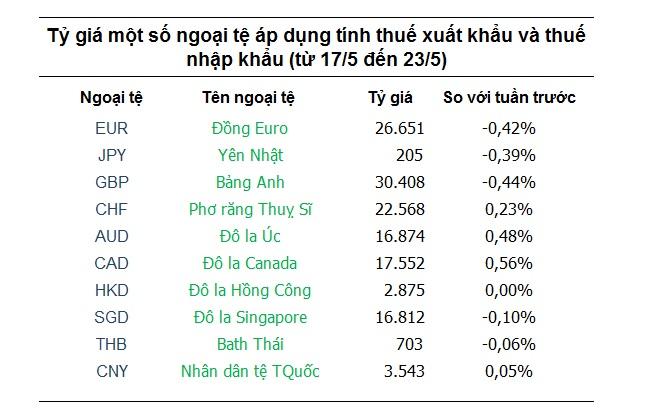 Một số ngoại tệ đã hồi phục nhẹ nhưng Euro và Yên Nhật vẫn giảm