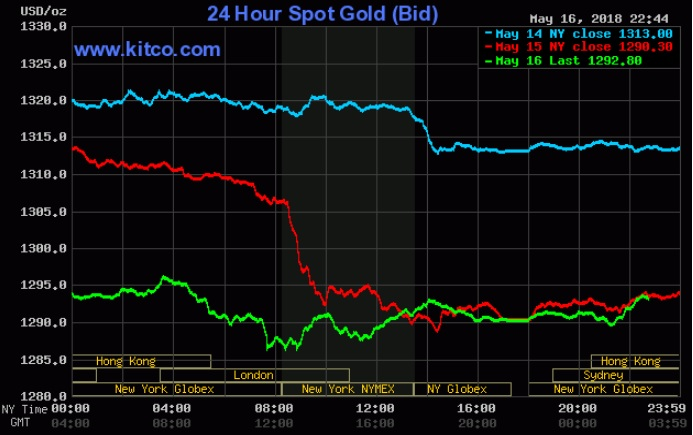 Giá vàng tiếp tục bị USD 'nhấn chìm'
