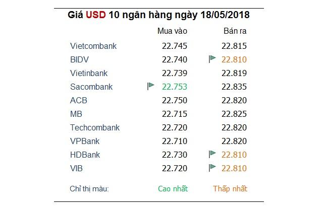 Tỷ giá hôm nay 18/5: Nhiều ngân hàng đồng loạt tăng giá USD